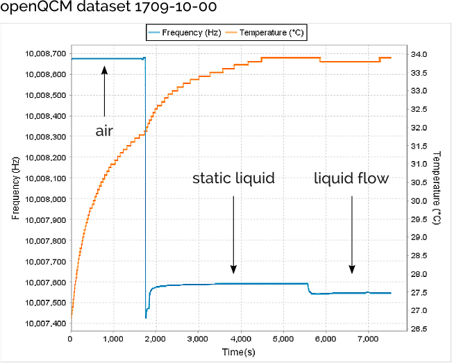 openQCM 1709 quartz crystal frequency and temperature raw data over the entire experiment