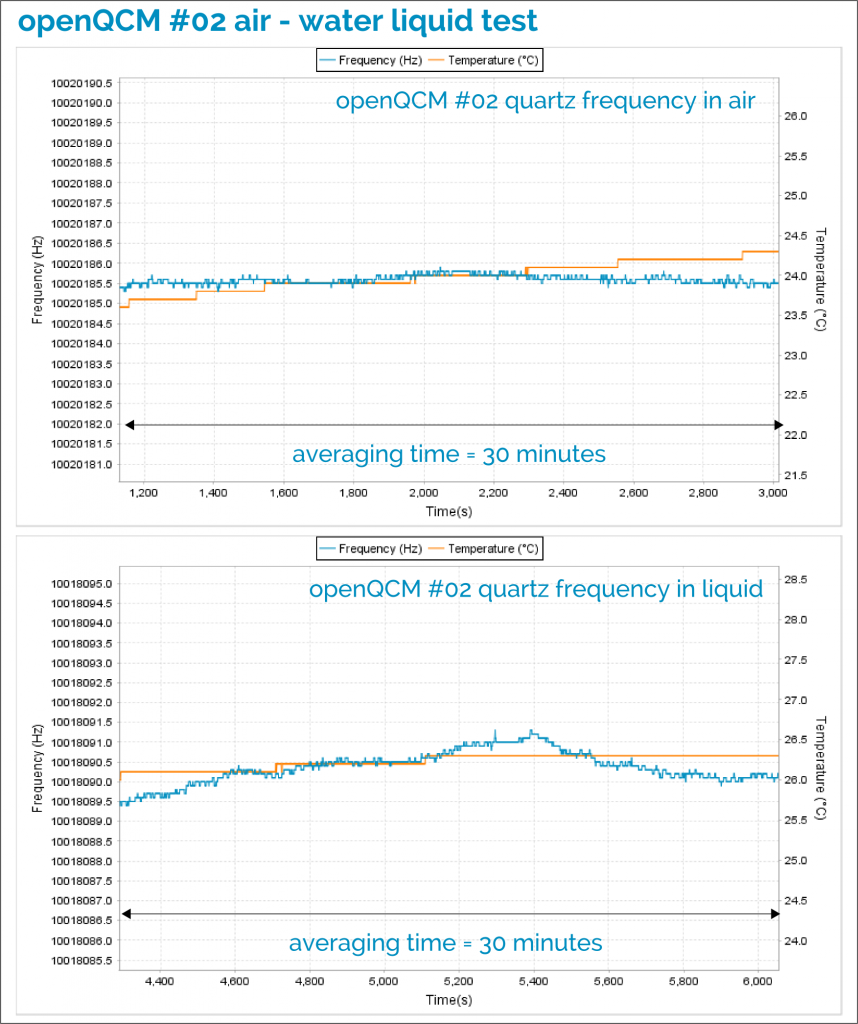 openQCM #02 detail of the frequency data set corresponding to the quartz crystal in contact with air and liquid pure water. In both cases, the averaging time is about 30 minutes