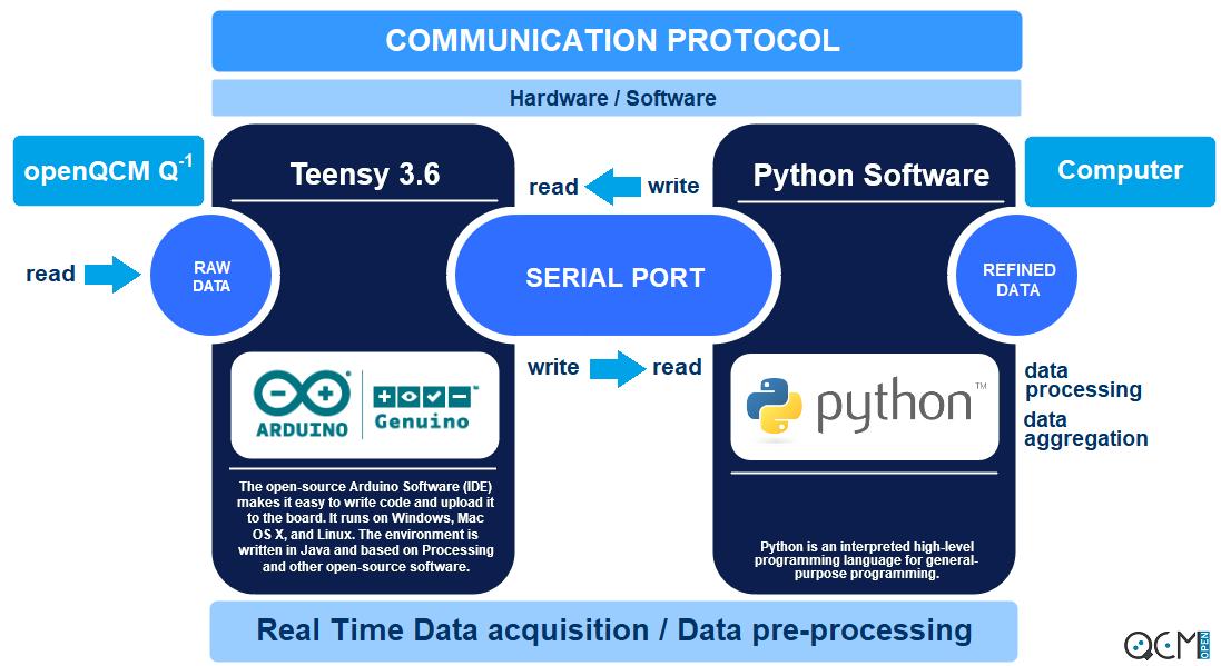 Introducing the new openQCM Q-1 Python Software | Quartz